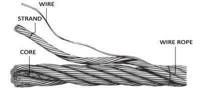 Wirerope | Wire rope | webbing sling | chain | hooks | shackle ...
